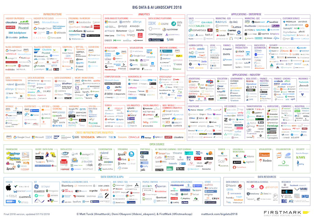 /blog/business-intelligence-meets-data-engineering/images/Matt_Turck_FirstMark_Big_Data_Landscape_2018_Final.png
