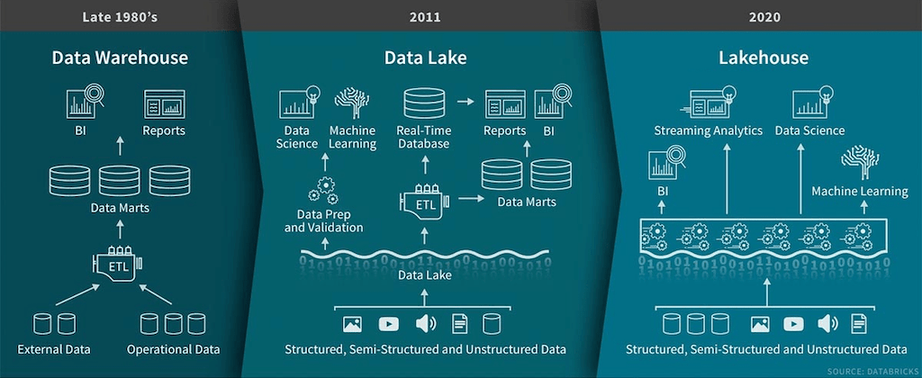 /blog/business-intelligence-meets-data-engineering/images/data-lakehouse-1.png